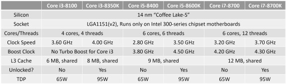 INTC Coffee Lake S lineup