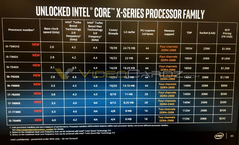 Intel Core X series full specifications