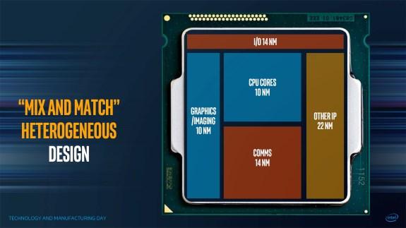 Intel Mix and Match slide