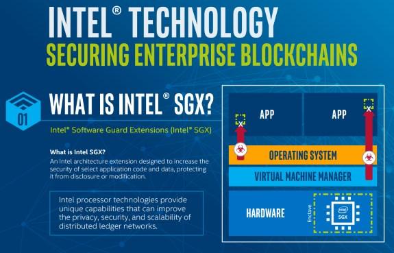 INTC MSFT blockchain SGX