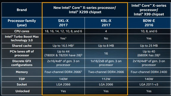 Intel Core i9 X series specs of platforms