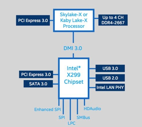 Intel X299 chipset
