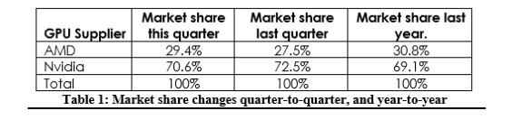 Marketshare of NVIDIA and AMD