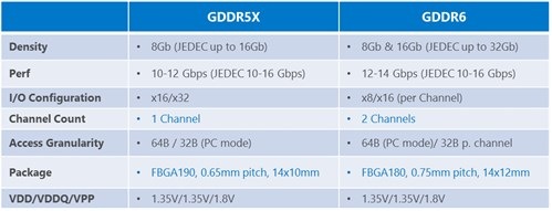 Micron GDDR6 specs