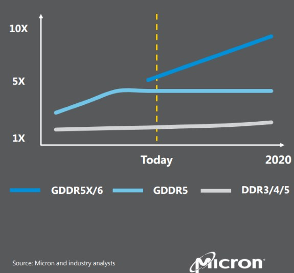 Micron GDDR6 performance forecast