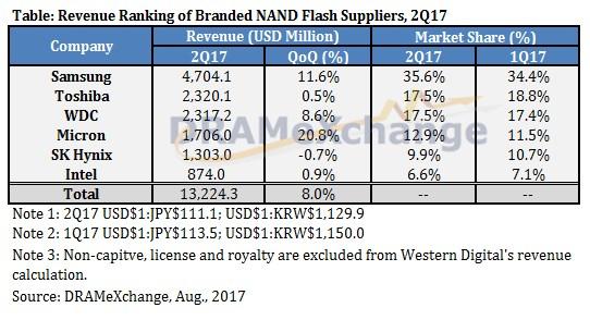 NAND market Q2 2017