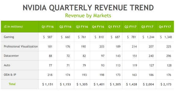 NVIDIA earnings trend