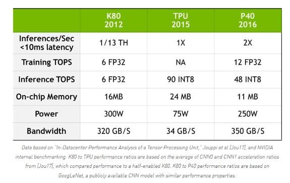 NVIDIA GPU v Google tpU
