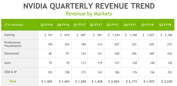 NVIDIA revenue breakdown