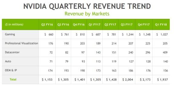 NVIDIA revenue segment split