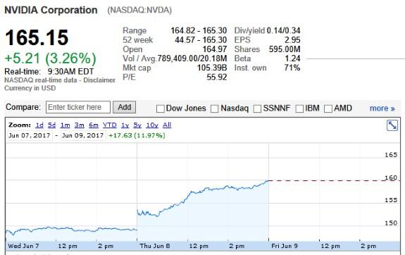 NVIDIA market cap $100 boillion