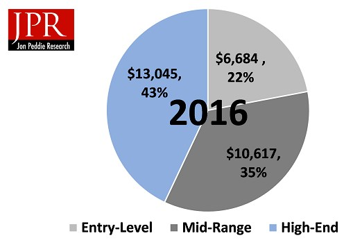 PC gaming hardware revenue 2016