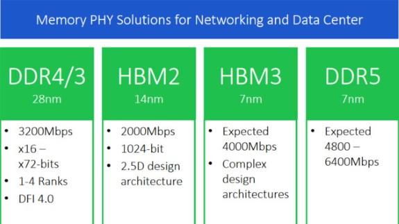 Rambus DDR5 and HBM3