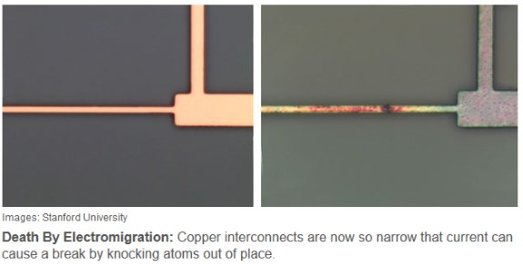 copper electromigration