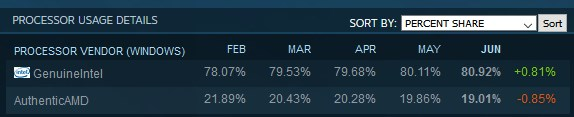 AMD vs Intel in Steam June marketshare