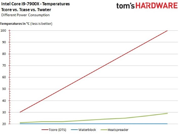 Poor heat dissipation of TIM on 7900X