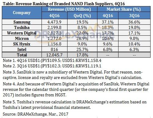NAND report Q4 2016