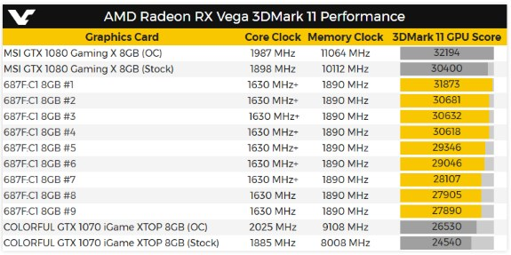 3DMark11 score of Vega vs GeForce