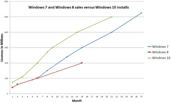 MS W10 adoption rate