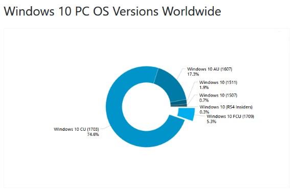W10 versions marketshare October