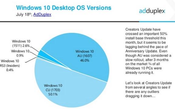 W10 Creators Update on 50 percent