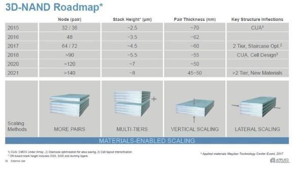 3D NAND roadmap