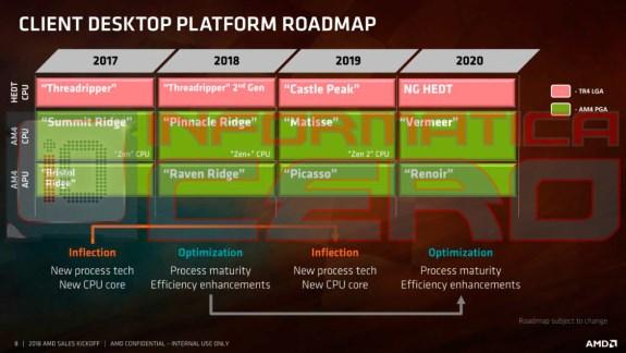AMD Ryzen roadmap 2020