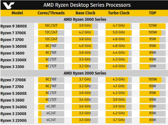 Amd Ryzen 9 3800x May Have 16 Cores And 125w Tdp