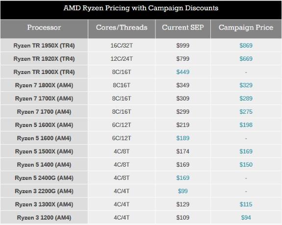 AMD price cut