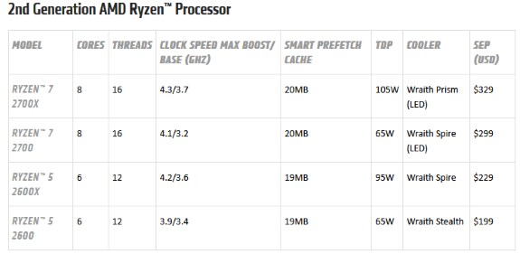 AMD Ryzen 2000 specs