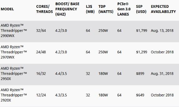 AMD Threadripper 2nd gen specs