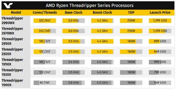 AMD second gen threadripper specs list