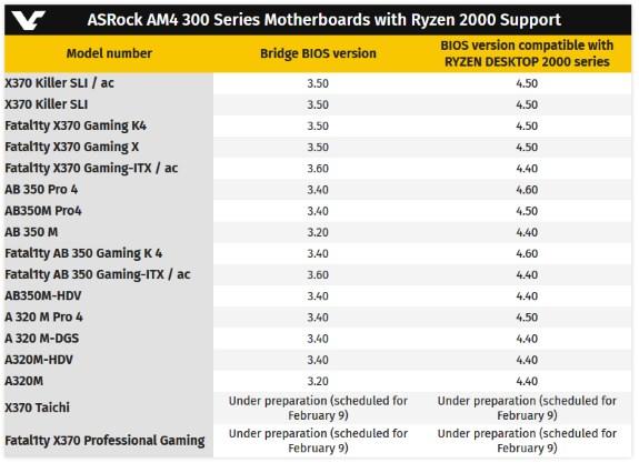 ASRock Ryzen 2000 support BIOS version