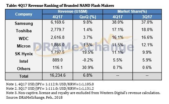 Biggest NAND makers Q4 2017