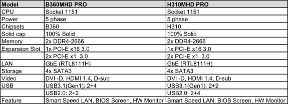 BIOSTAR B360MHD PRO and BIOSTAR H310MHD PRO specs