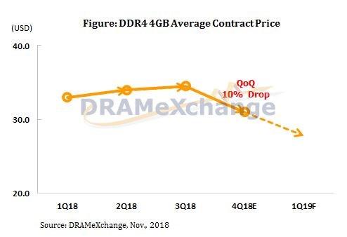 DDR4 declining price