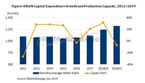 CapEx vs production capacity of DRAM