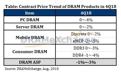 DRAMeXchange price trend of contracts for DRAM in Q4 2018