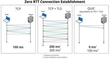 Google QUIC vs TCP