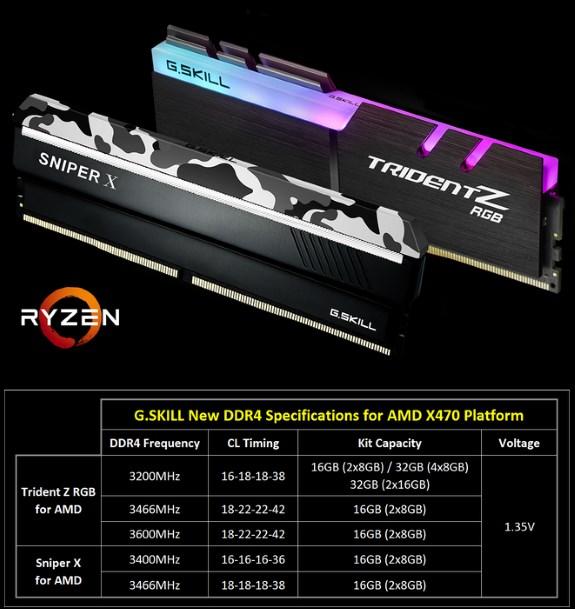 GSkill Ryzen 2 DDR4