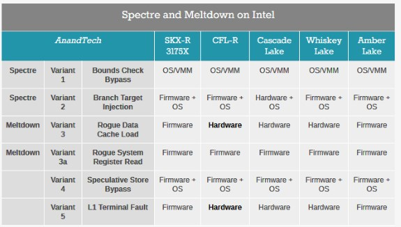 INTC fixes for Meltdown and Spectre per CPU