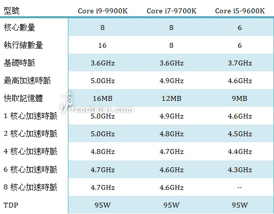INTC 9th Gen Core CPUs