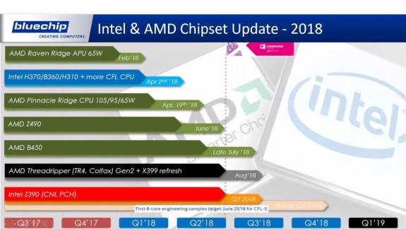Intel and AMD leak from Bluechip