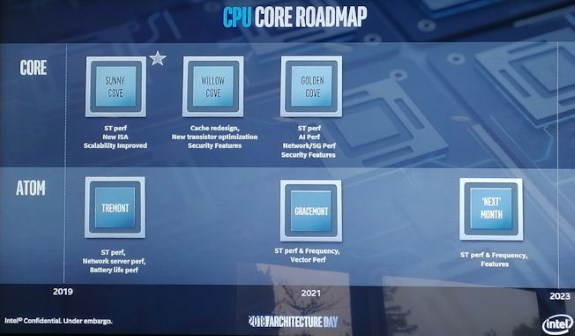 INTC architecture roadmap