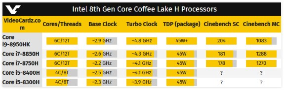 INTC Coffee Lake H 6core Cinebench