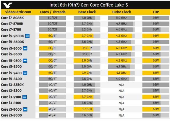 intc 9th gen coffee lake s
