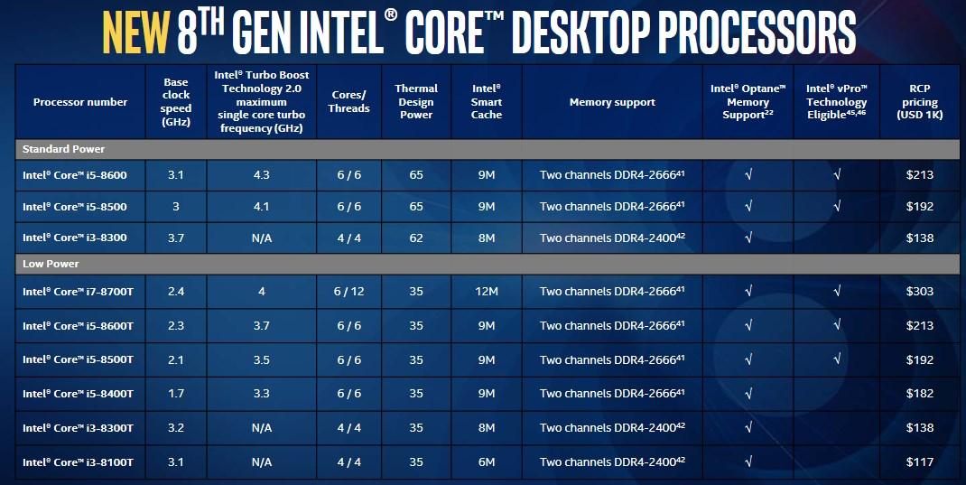 Intel Coffee Lake specs