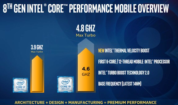 Intel velocity boost thermal Core i9 mobile