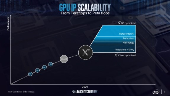 Intel GPU roadmap