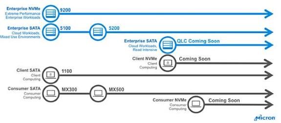 micron QLC NAND roadmap